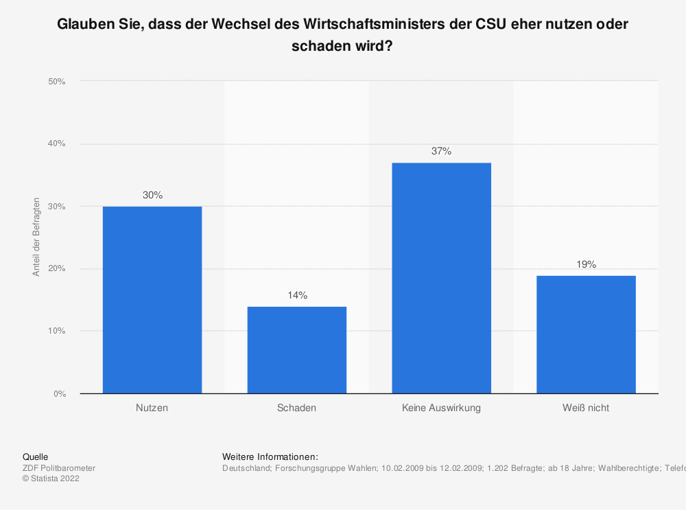 Statistik: Glauben Sie, dass der Wechsel des Wirtschaftsministers der CSU eher nutzen oder schaden wird? | Statista