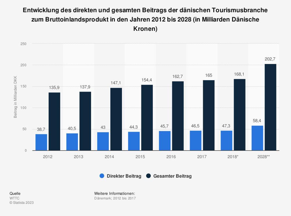 Statistik: Entwicklung des direkten und gesamten Beitrags der dänischen Tourismusbranche zum Bruttoinlandsprodukt in den Jahren 2012 bis 2028 (in Milliarden Dänische Kronen) | Statista