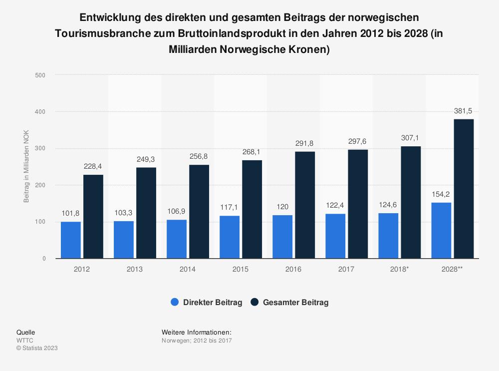 Statistik: Entwicklung des direkten und gesamten Beitrags der norwegischen Tourismusbranche zum Bruttoinlandsprodukt in den Jahren 2012 bis 2028 (in Milliarden Norwegische Kronen) | Statista