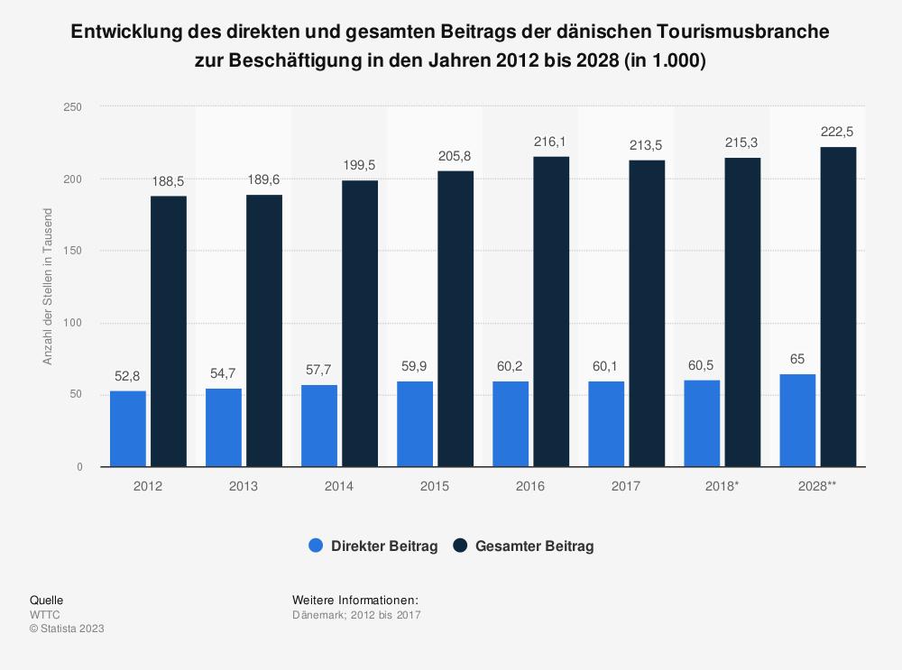 Statistik: Entwicklung des direkten und gesamten Beitrags der dänischen Tourismusbranche zur Beschäftigung in den Jahren 2012 bis 2028 (in 1.000) | Statista