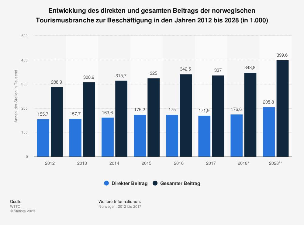 Statistik: Entwicklung des direkten und gesamten Beitrags der norwegischen Tourismusbranche zur Beschäftigung in den Jahren 2012 bis 2028 (in 1.000) | Statista