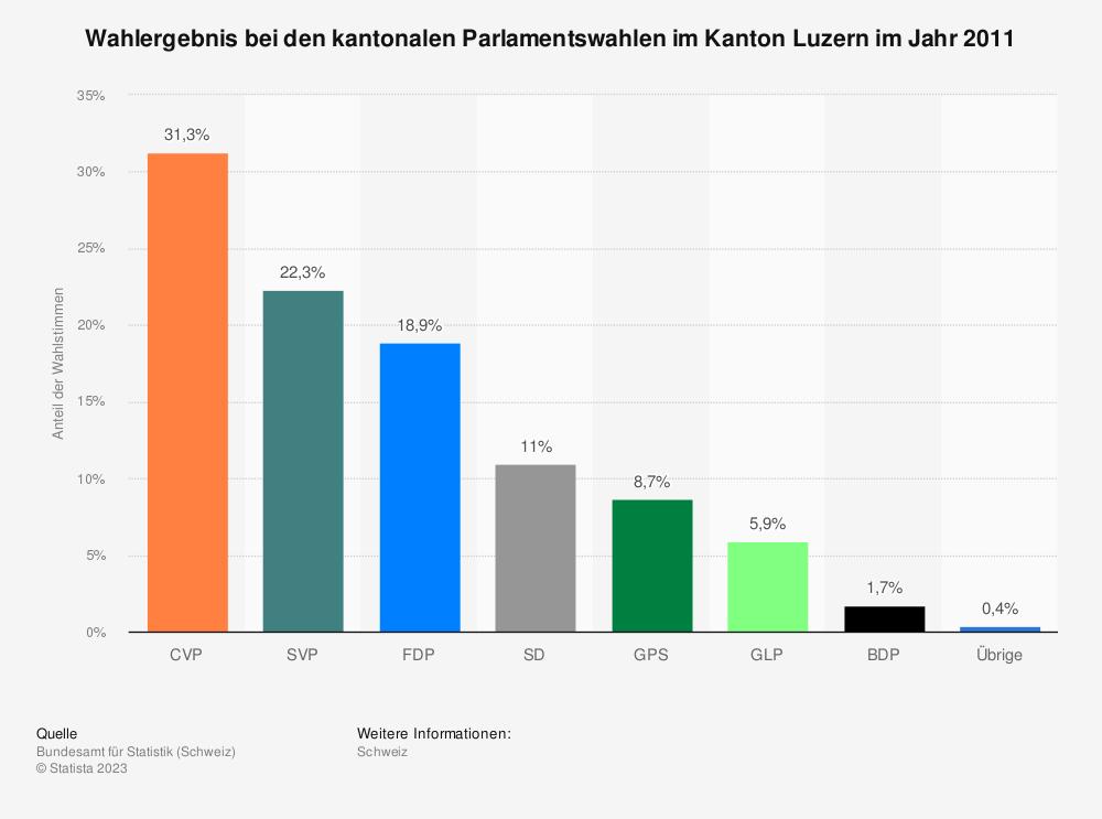 Statistik: Wahlergebnis bei den kantonalen Parlamentswahlen im Kanton Luzern im Jahr 2011 | Statista