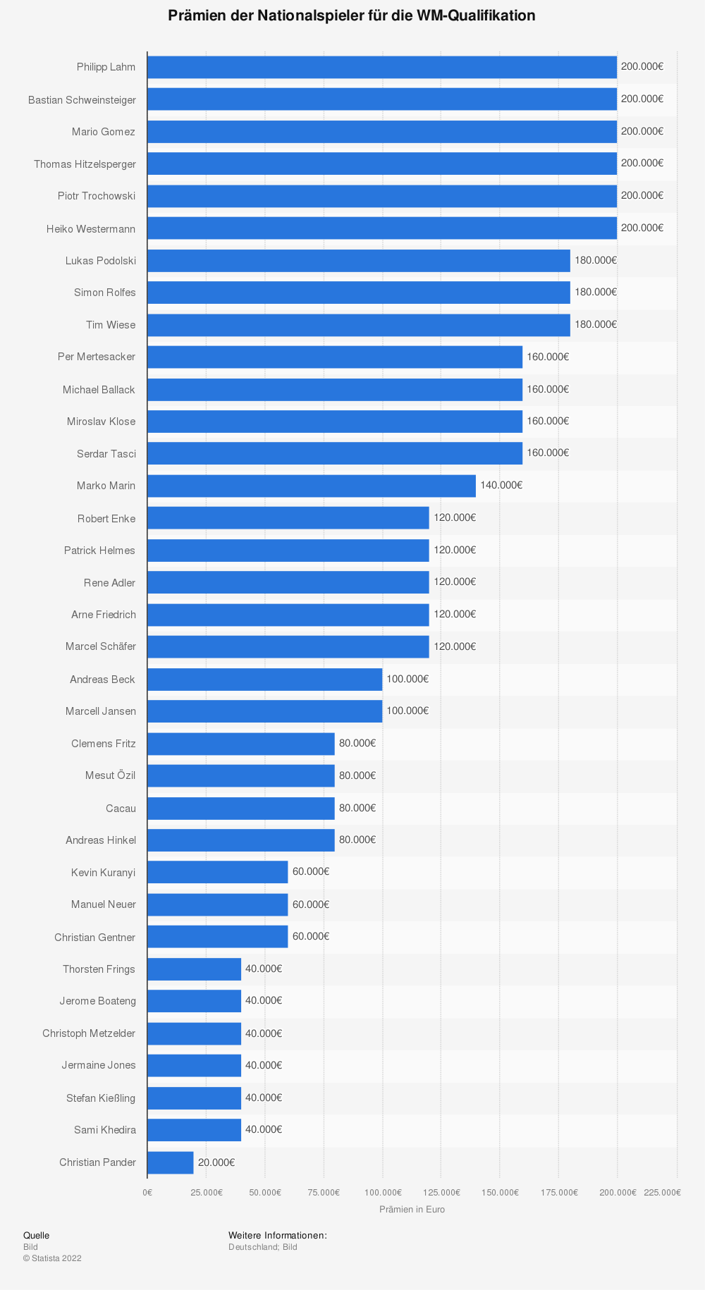 Statistik: Prämien der Nationalspieler für die WM-Qualifikation | Statista