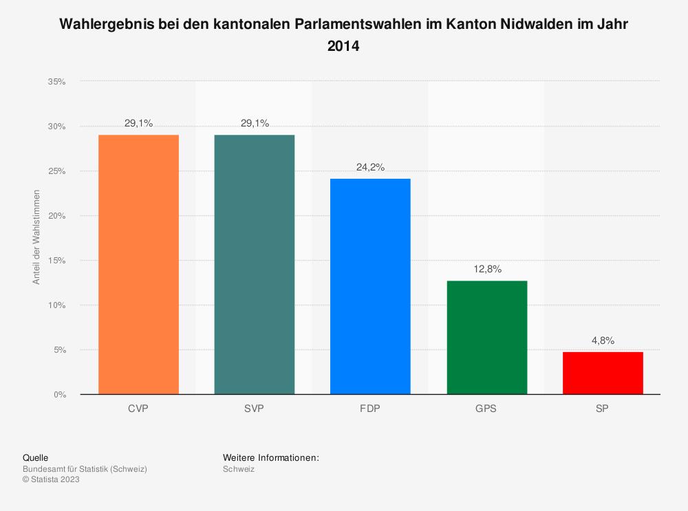 Statistik: Wahlergebnis bei den kantonalen Parlamentswahlen im Kanton Nidwalden im Jahr 2014   Statista