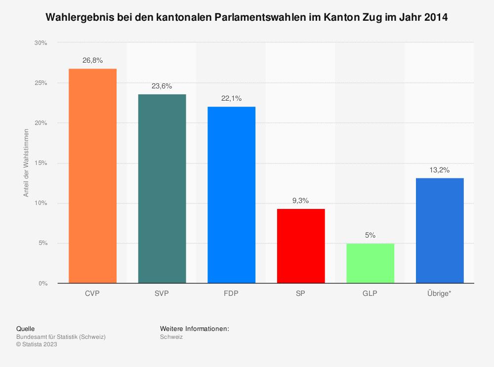 Statistik: Wahlergebnis bei den kantonalen Parlamentswahlen im Kanton Zug im Jahr 2014 | Statista