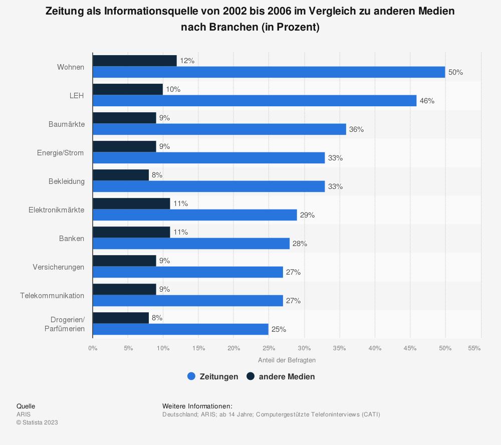 Statistik: Zeitung als Informationsquelle von 2002 bis 2006 im Vergleich zu anderen Medien nach Branchen (in Prozent) | Statista