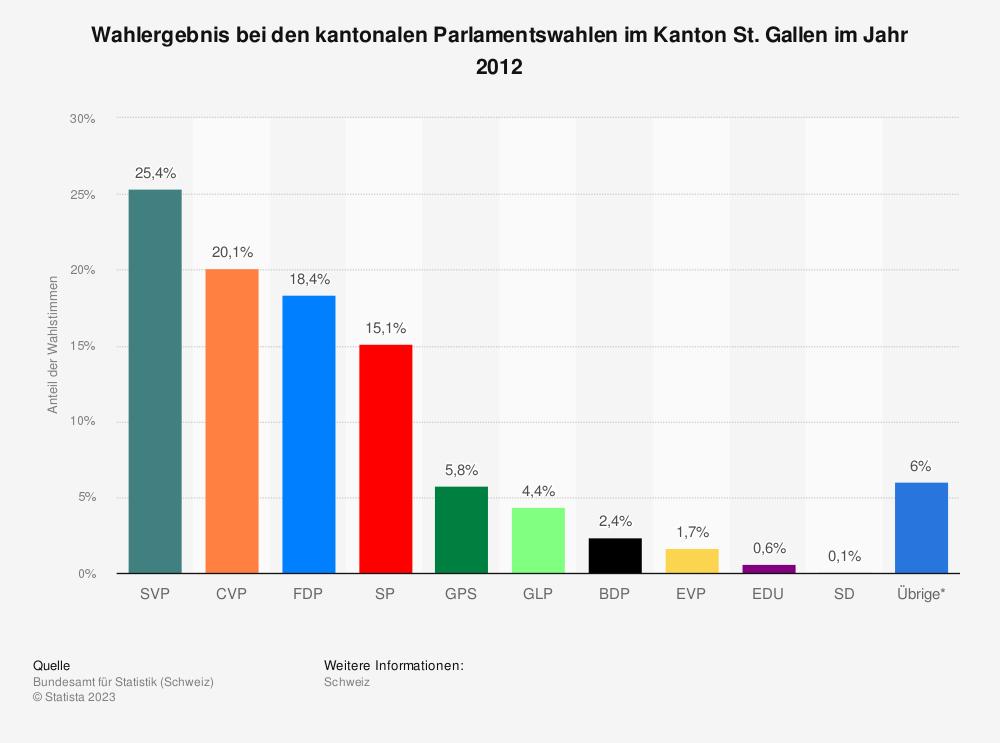 Statistik: Wahlergebnis bei den kantonalen Parlamentswahlen im Kanton St. Gallen im Jahr 2012 | Statista