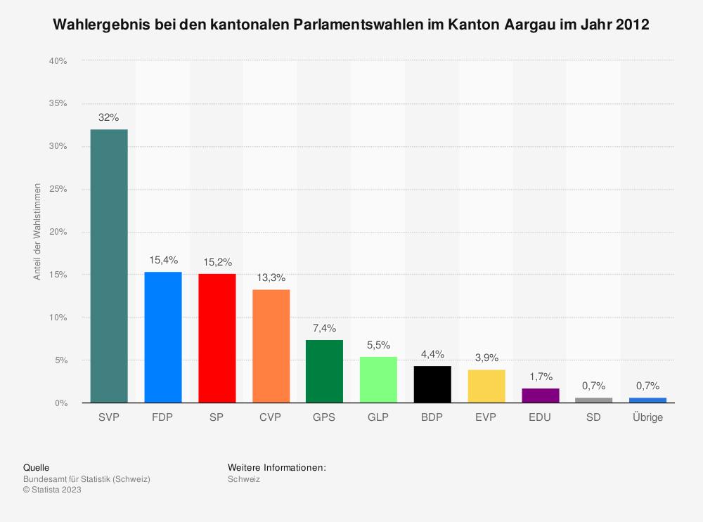 Statistik: Wahlergebnis bei den kantonalen Parlamentswahlen im Kanton Aargau im Jahr 2012 | Statista