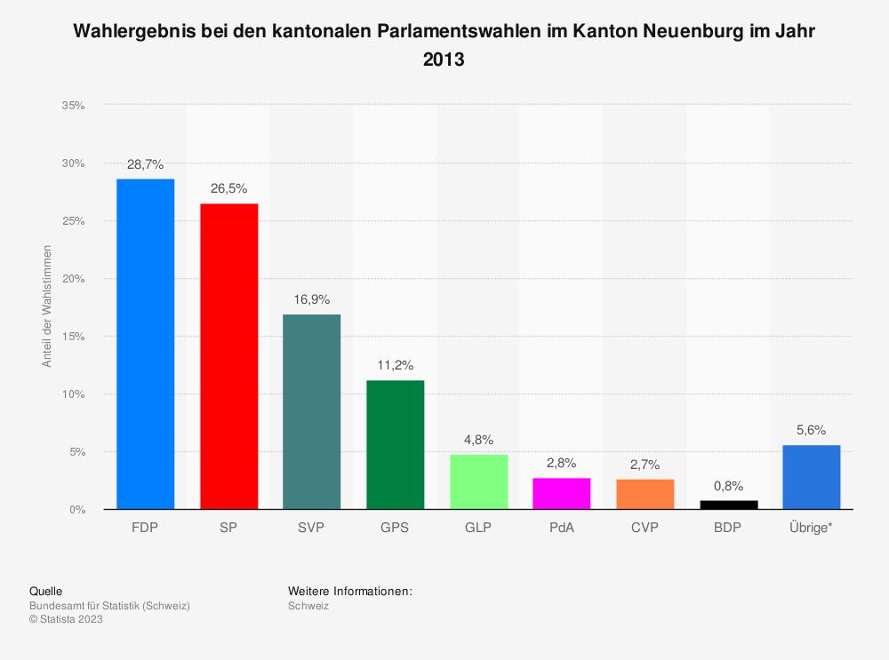Statistik: Wahlergebnis bei den kantonalen Parlamentswahlen im Kanton Neuenburg im Jahr 2013 | Statista