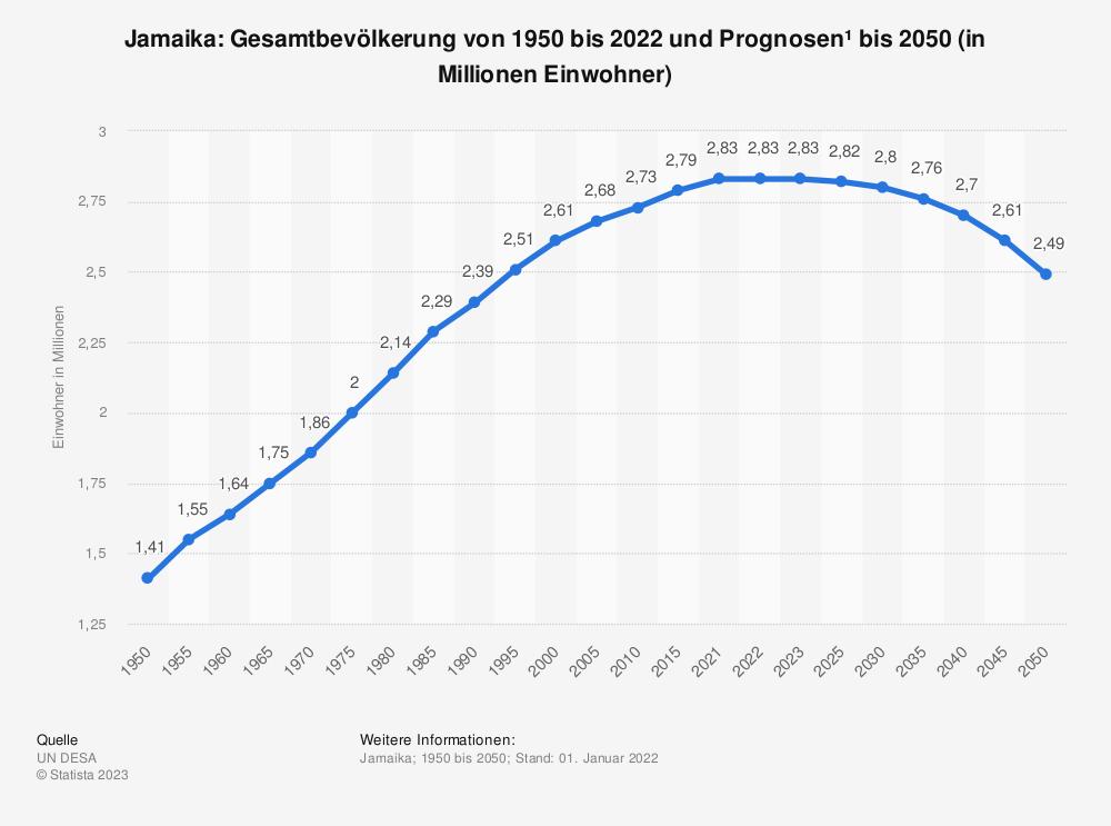 Statistik: Jamaika: Gesamtbevölkerung von 1980 bis 2019 und Prognosen bis 2025 (in Millionen Einwohner) | Statista