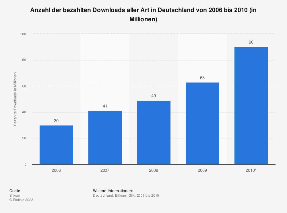 Statistik: Anzahl der bezahlten Downloads aller Art in Deutschland von 2006 bis 2010 (in Millionen) | Statista