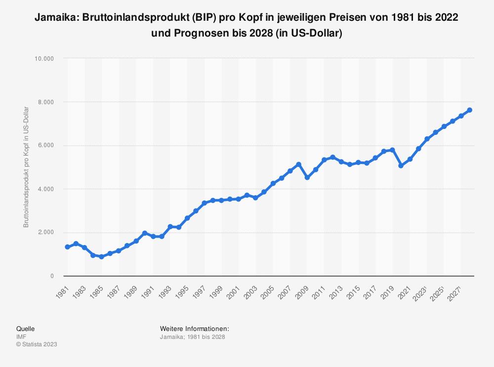 Statistik: Jamaika: Bruttoinlandsprodukt (BIP) pro Kopf in jeweiligen Preisen von 2008 bis 2018 (in US-Dollar) | Statista