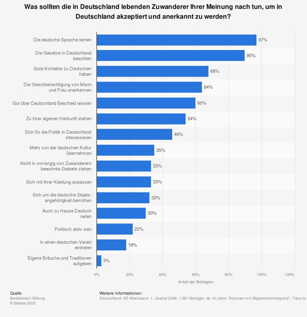Statistik: Was sollten die in Deutschland lebenden Zuwanderer Ihrer Meinung nach tun, um in Deutschland akzeptiert und anerkannt zu werden? | Statista