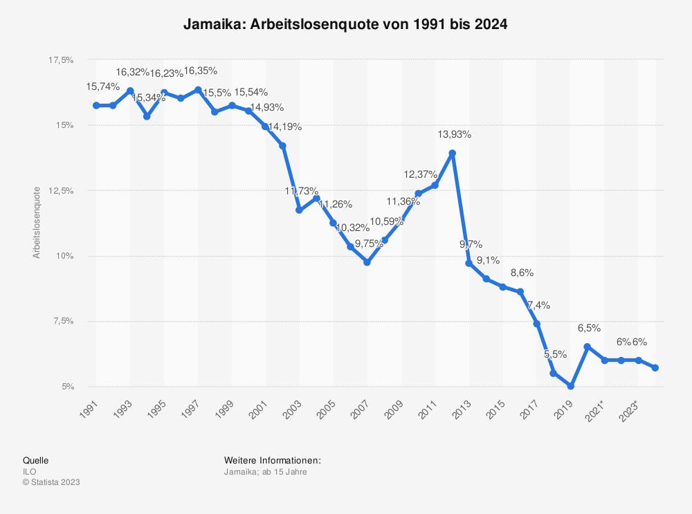 Statistik: Jamaika: Arbeitslosenquote von 2008 bis 2018 | Statista