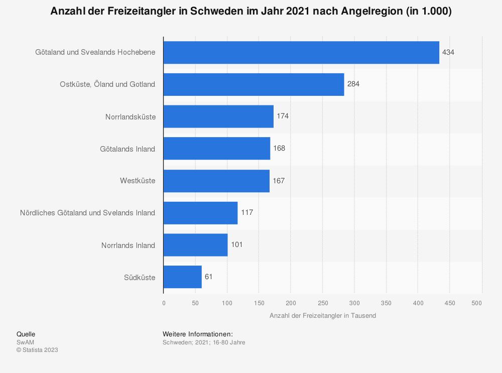 Statistik: Anzahl der Freizeitangler in Schweden im Jahr 2019 nach Angelregion (in 1.000) | Statista