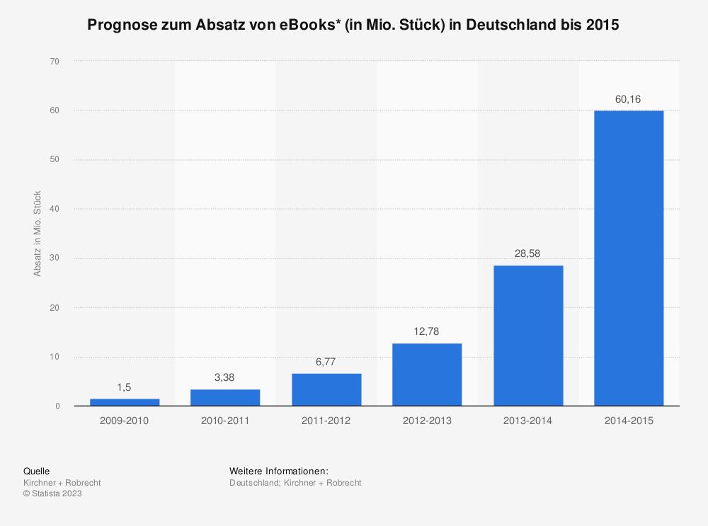 Statistik: Prognose zum Absatz von eBooks* (in Mio. Stück) in Deutschland bis 2015 | Statista