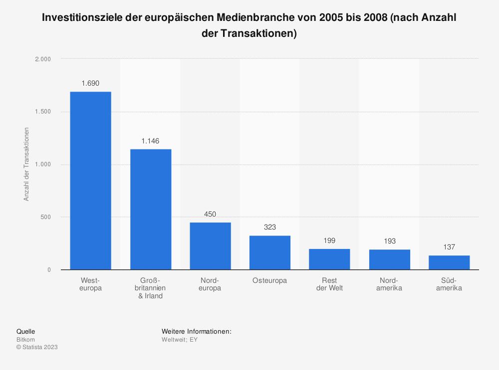 Statistik: Investitionsziele der europäischen Medienbranche von 2005 bis 2008 (nach Anzahl der Transaktionen) | Statista