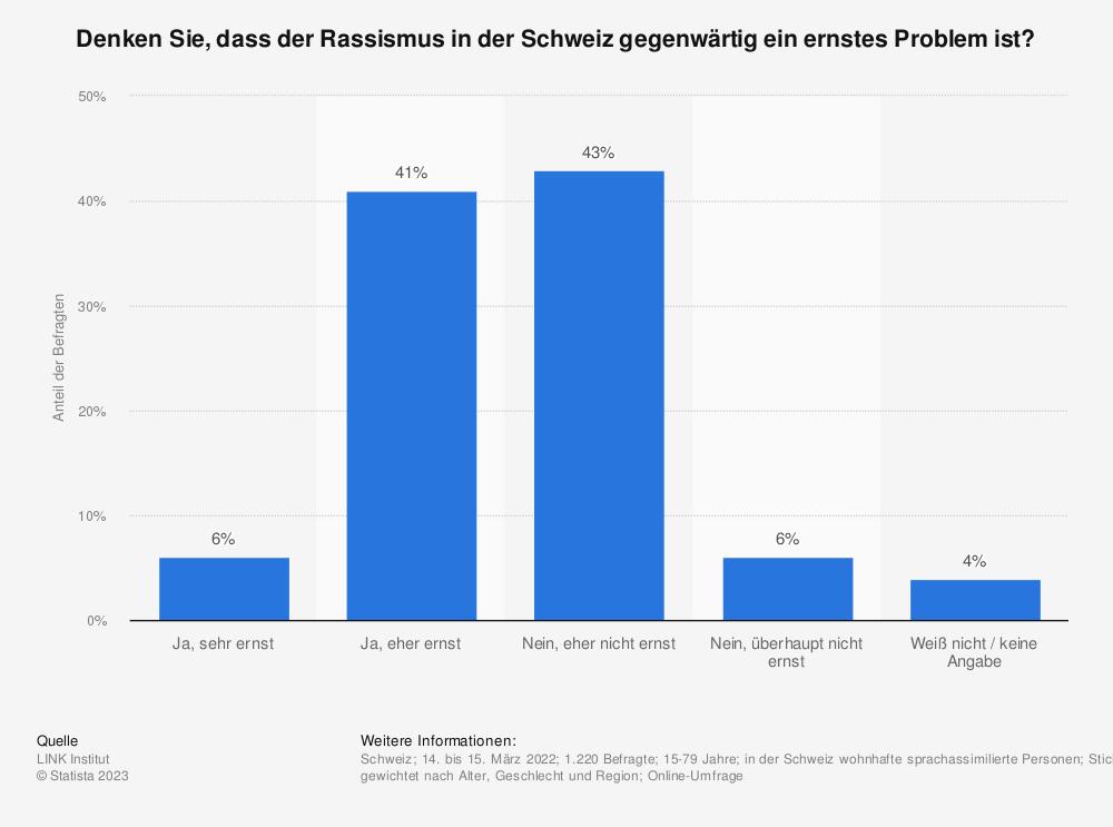 Statistik: Denken Sie, dass der Rassismus in der Schweiz gegenwärtig ein sehr ernstes, eher ernstes, eher nicht ernstes oder überhaupt nicht ernstes Problem ist? | Statista