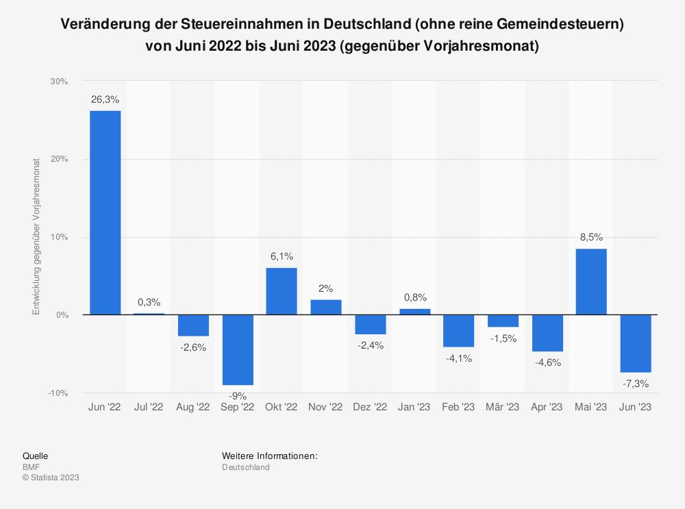Statistik: Entwicklung der Steuereinnahmen in Deutschland (ohne reine Gemeindesteuern) von Februar 2018 bis Februar 2019 (gegenüber Vorjahresmonat) | Statista