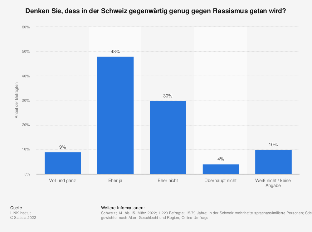 Statistik: Macht man in der Schweiz Ihrer Meinung nach zu viel, gerade das Richtige oder zu wenig gegen Rassismus? | Statista