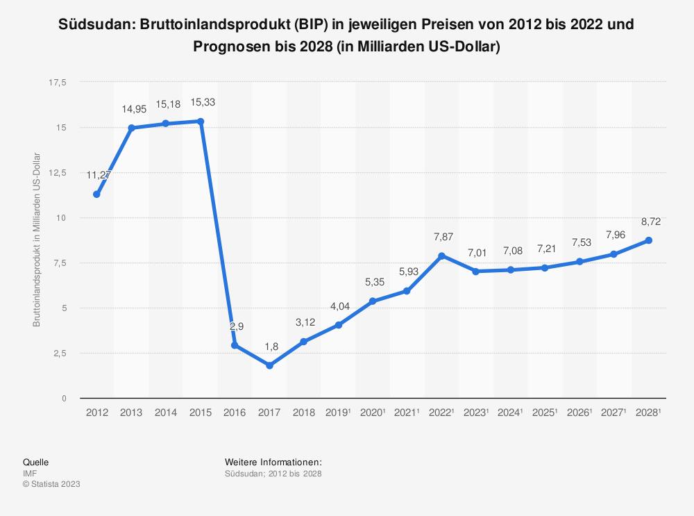 Statistik: Südsudan: Bruttoinlandsprodukt (BIP) in jeweiligen Preisen von 2011 bis 2018 (in Milliarden US-Dollar) | Statista