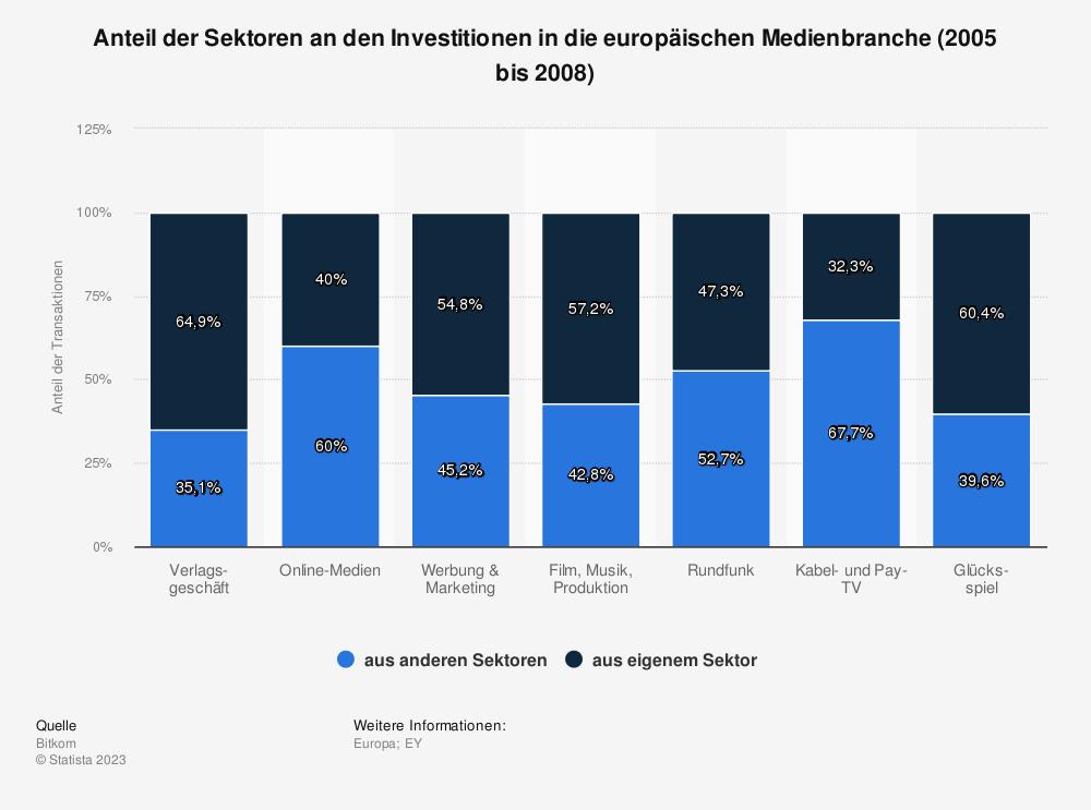 Statistik: Anteil der Sektoren an den Investitionen in die europäischen Medienbranche (2005 bis 2008) | Statista