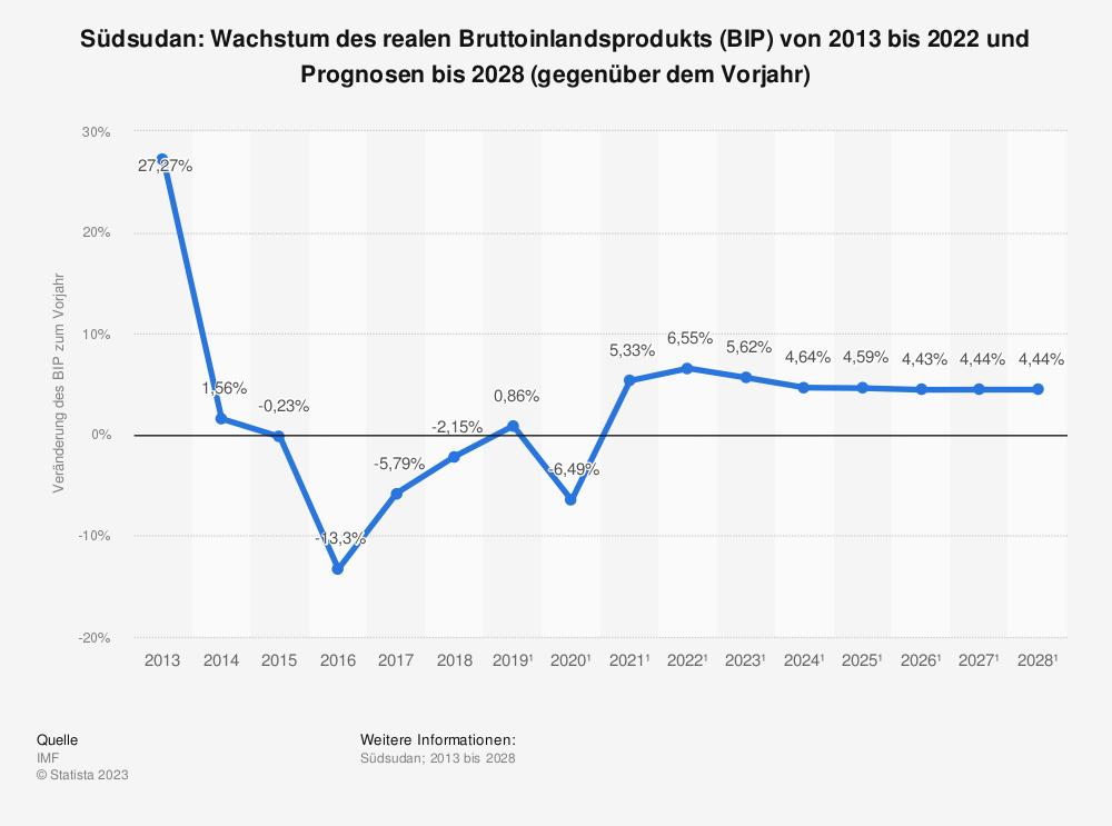 Statistik: Südsudan: Wachstum des realen Bruttoinlandsprodukts (BIP) von 2012 bis 2018 und Prognosen bis 2024 (gegenüber dem Vorjahr) | Statista