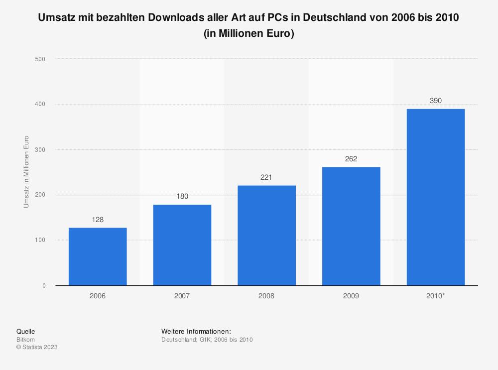 Statistik: Umsatz mit bezahlten Downloads aller Art auf PCs in Deutschland von 2006 bis 2010 (in Millionen Euro) | Statista