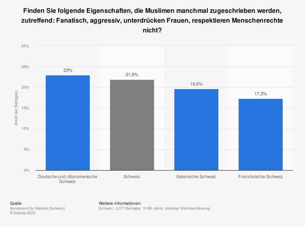 Statistik: Finden Sie folgende Eigenschaften, die Muslimen manchmal zugeschrieben werden, zutreffend: Fanatisch, aggressiv, unterdrücken Frauen, respektieren Menschenrechte nicht? | Statista