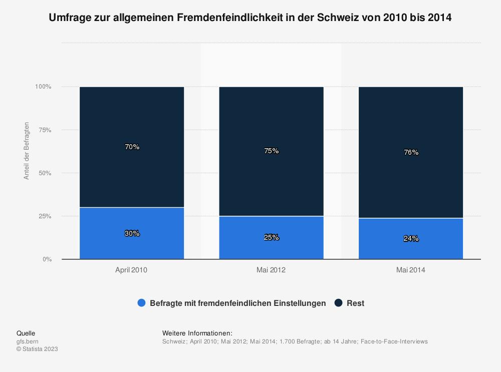 Statistik: Umfrage zur allgemeinen Fremdenfeindlichkeit in der Schweiz von 2010 bis 2014 | Statista