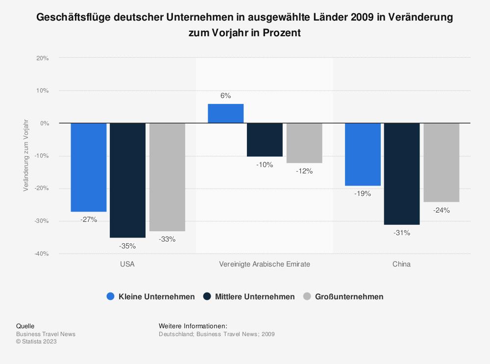 Statistik: Geschäftsflüge deutscher Unternehmen in ausgewählte Länder 2009 in Veränderung zum Vorjahr in Prozent | Statista
