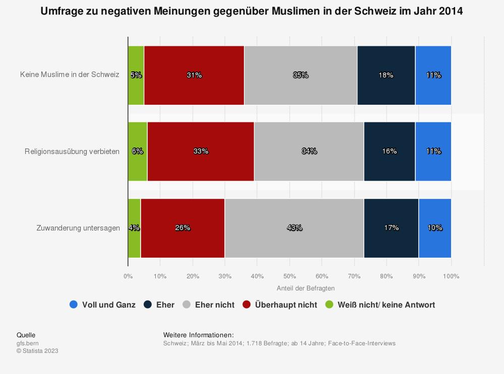 Statistik: Umfrage zu negativen Meinungen gegenüber Muslimen in der Schweiz im Jahr 2014 | Statista