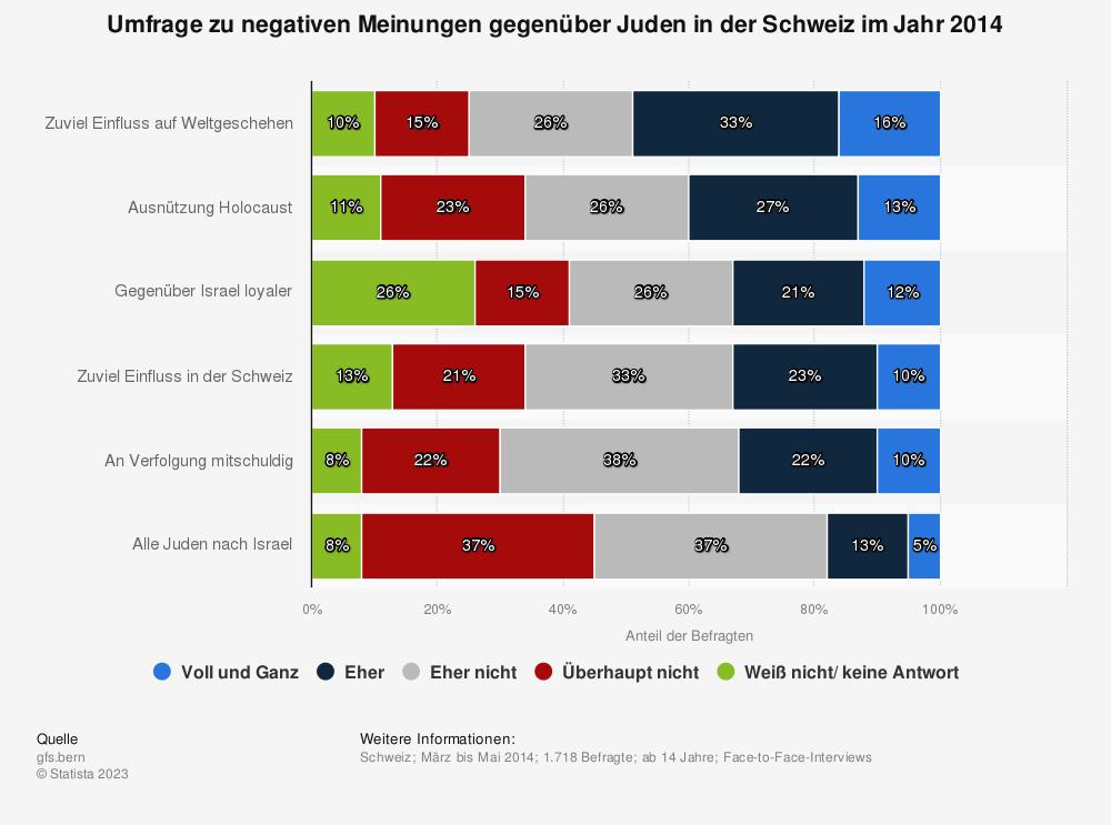 Statistik: Umfrage zu negativen Meinungen gegenüber Juden in der Schweiz im Jahr 2014 | Statista
