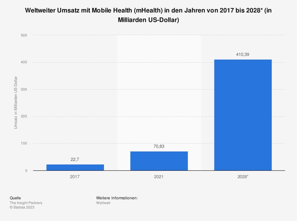 Statistik: Weltweiter Umsatz mit mobile Health (mHealth) in den Jahren von 2017 bis 2025* (in Milliarden US-Dollar) | Statista