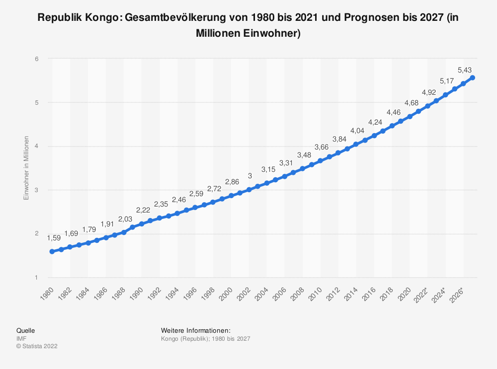 Statistik: Republik Kongo: Gesamtbevölkerung von 1980 bis 2018 und Prognosen bis 2024 (in Millionen Einwohner) | Statista