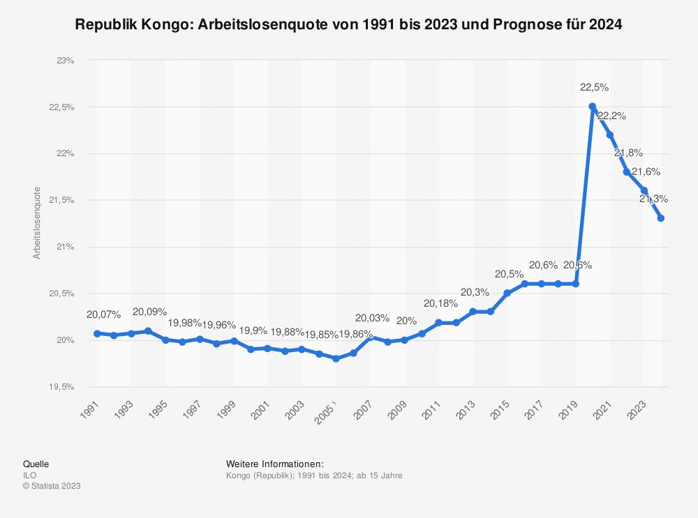 Statistik: Republik Kongo: Arbeitslosenquote von 1991 bis 2024 | Statista