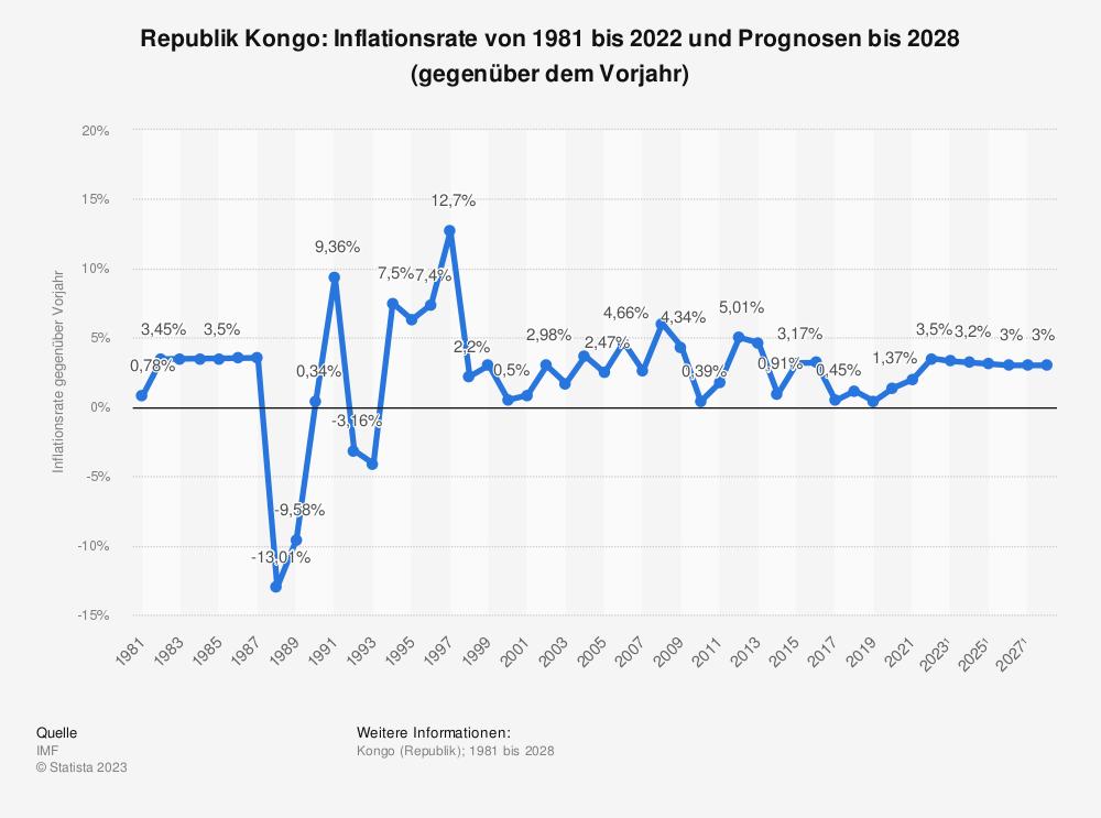 Statistik: Republik Kongo: Inflationsrate von 1980 bis 2018 und Prognosen bis 2024 (gegenüber dem Vorjahr)   Statista