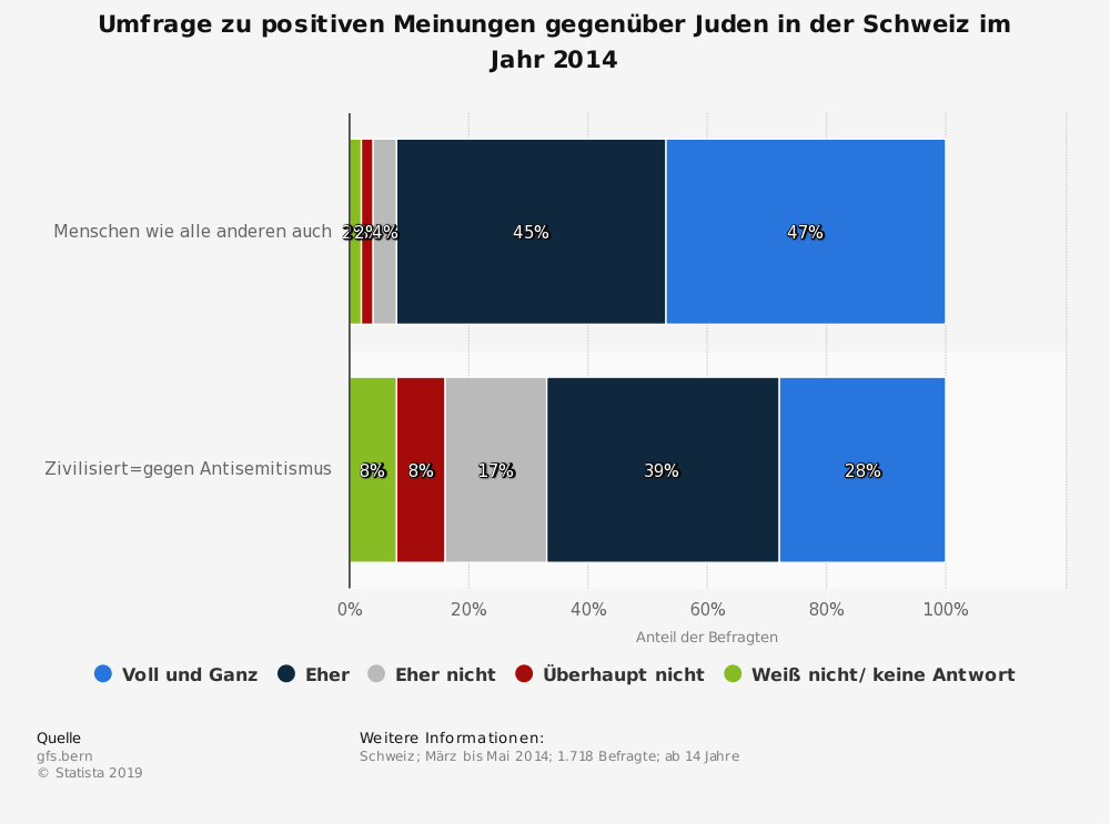 Statistik: Umfrage zu positiven Meinungen gegenüber Juden in der Schweiz im Jahr 2014 | Statista