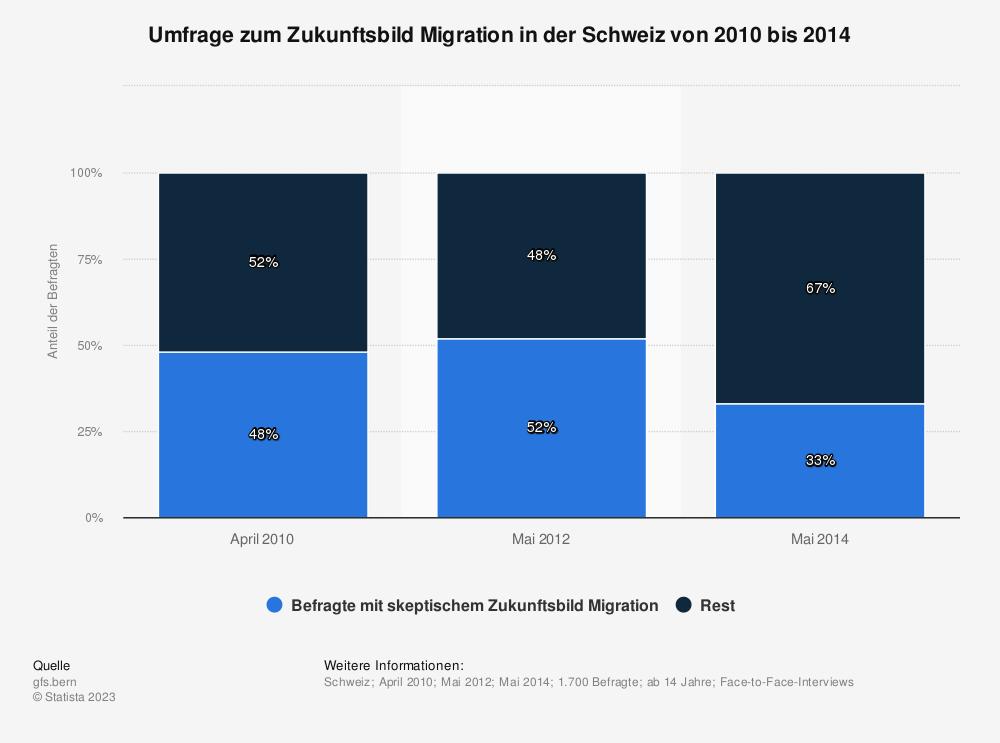 Statistik: Umfrage zum Zukunftsbild Migration in der Schweiz von 2010 bis 2014 | Statista