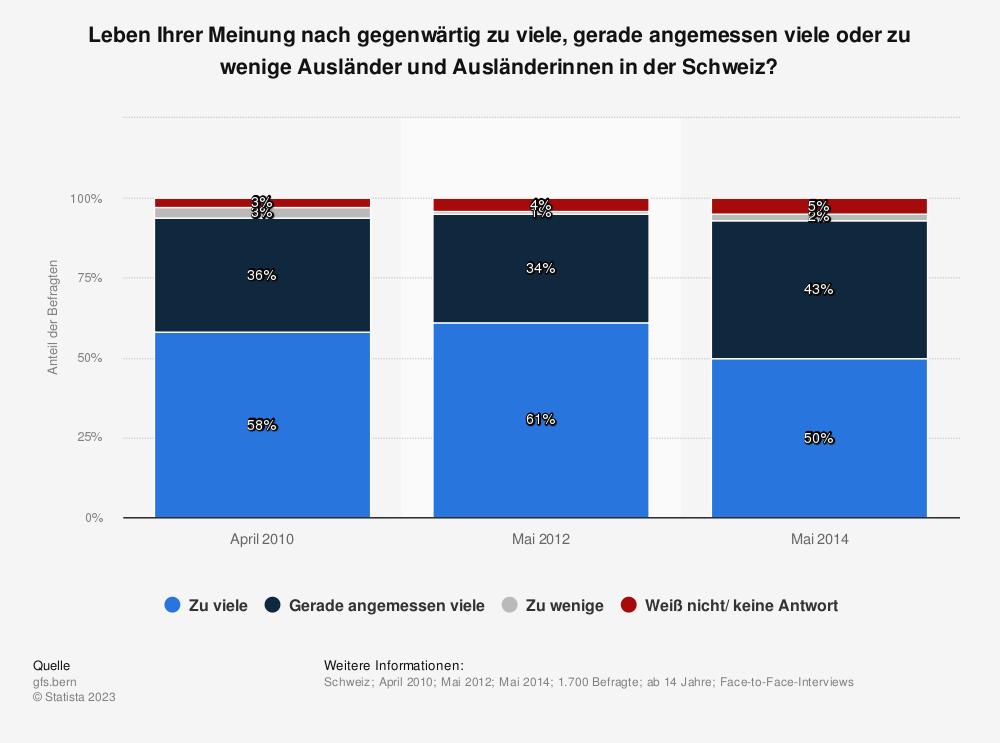 Statistik: Leben Ihrer Meinung nach gegenwärtig zu viele, gerade angemessen viele oder zu wenige Ausländer und Ausländerinnen in der Schweiz? | Statista