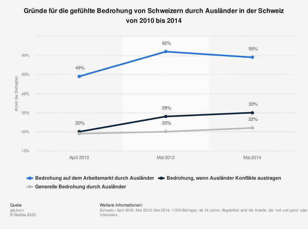 Statistik: Gründe für die gefühlte Bedrohung von Schweizern durch Ausländer in der Schweiz von 2010 bis 2014 | Statista