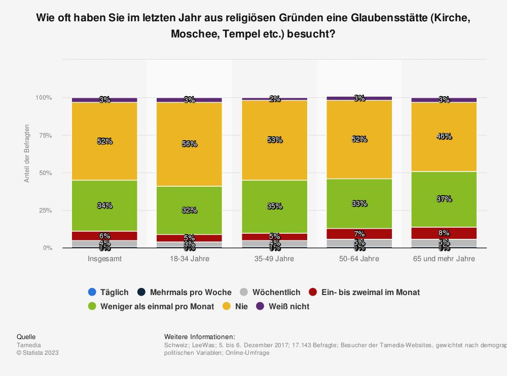Statistik: Wie oft haben Sie im letzten Jahr aus religiösen Gründen eine Glaubensstätte (Kirche, Moschee, Tempel etc.) besucht? | Statista