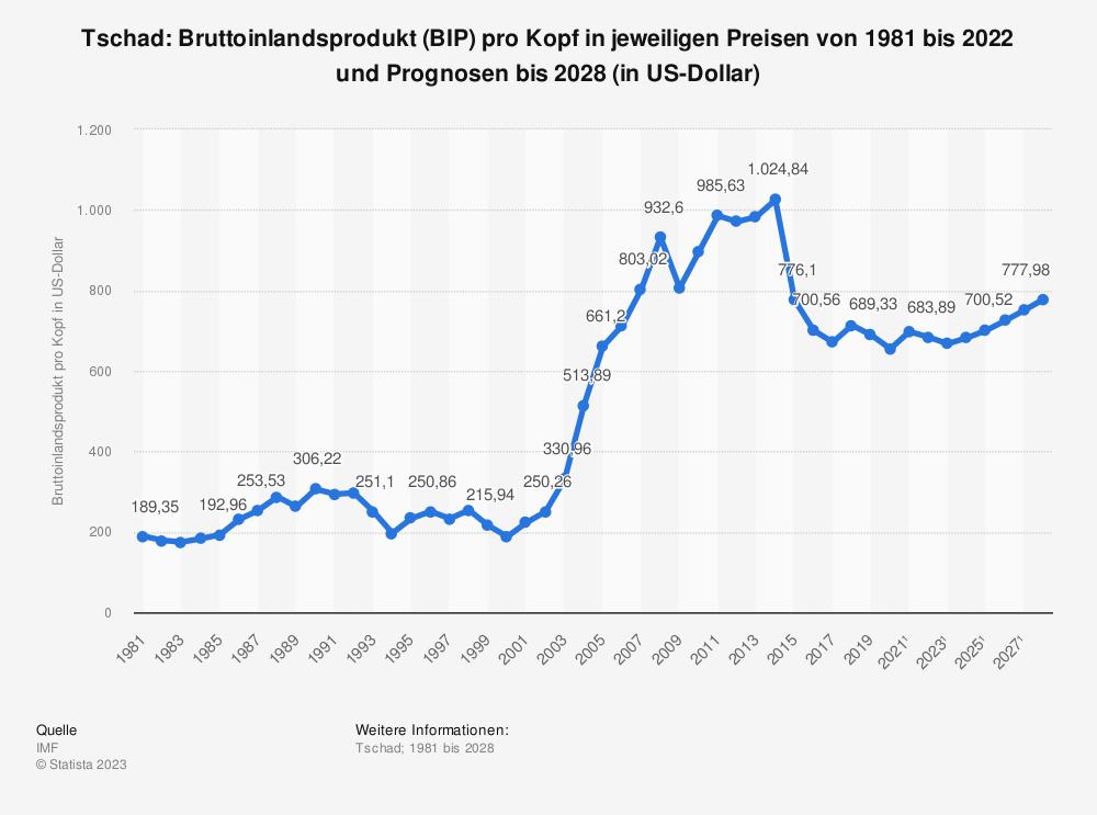 Statistik: Tschad: Bruttoinlandsprodukt (BIP) pro Kopf in jeweiligen Preisen von 1980 bis 2018 und Prognosen bis 2024 (in Milliarden US-Dollar) | Statista