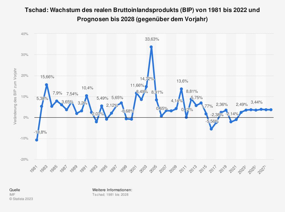 Statistik: Tschad: Wachstum des realen Bruttoinlandsprodukts (BIP) von 1980 bis 2017 und Prognosen bis 2026 (gegenüber dem Vorjahr) | Statista