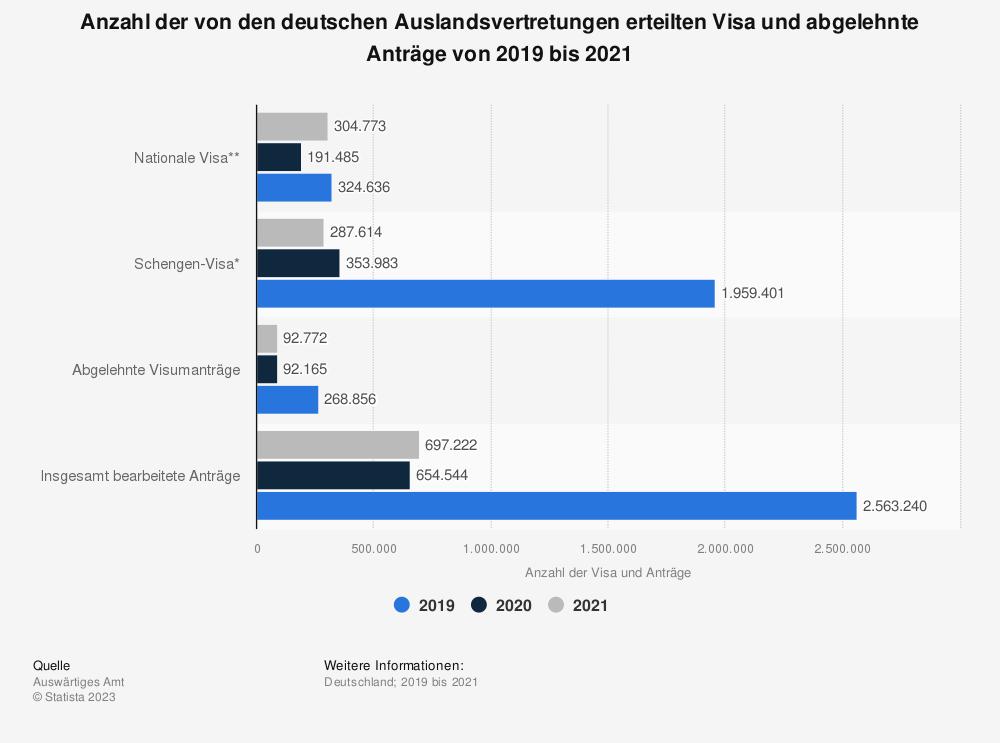 Statistik: Anzahl der von den deutschen Auslandsvertretungen erteilten Visa und abgelehnte Anträge von 2015 bis 2017 | Statista