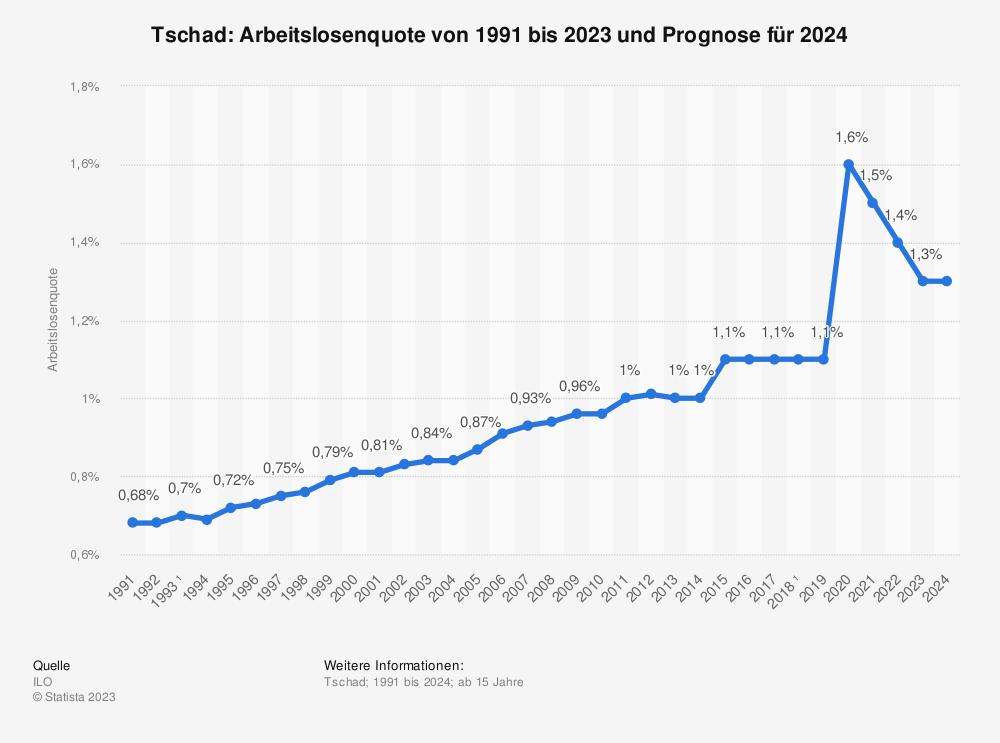 Statistik: Tschad: Arbeitslosenquote von 2008 bis 2018 | Statista