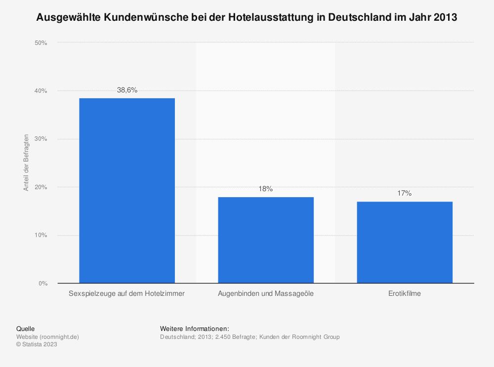 Statistik: Ausgewählte Kundenwünsche bei der Hotelausstattung in Deutschland im Jahr 2013 | Statista
