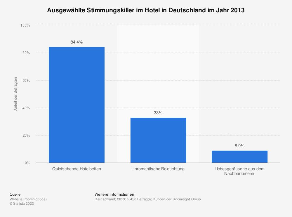 Statistik: Ausgewählte Stimmungskiller im Hotel in Deutschland im Jahr 2013 | Statista