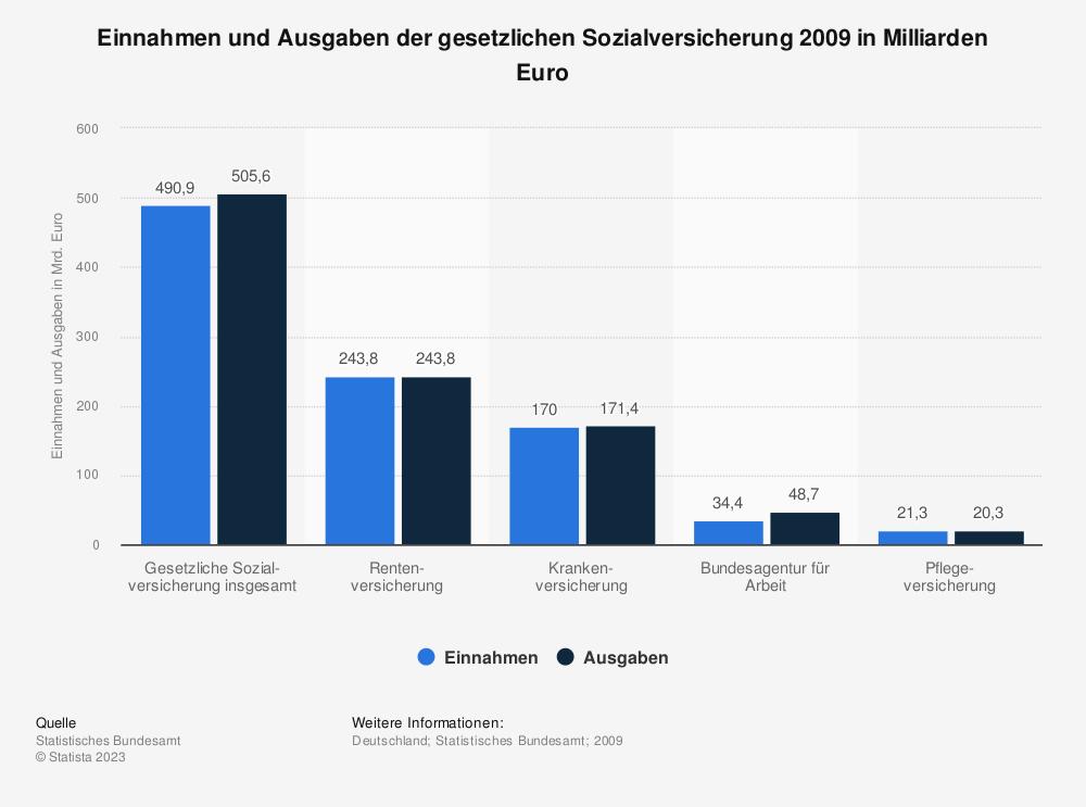 Statistik: Einnahmen und Ausgaben der gesetzlichen Sozialversicherung 2009 in Milliarden Euro | Statista