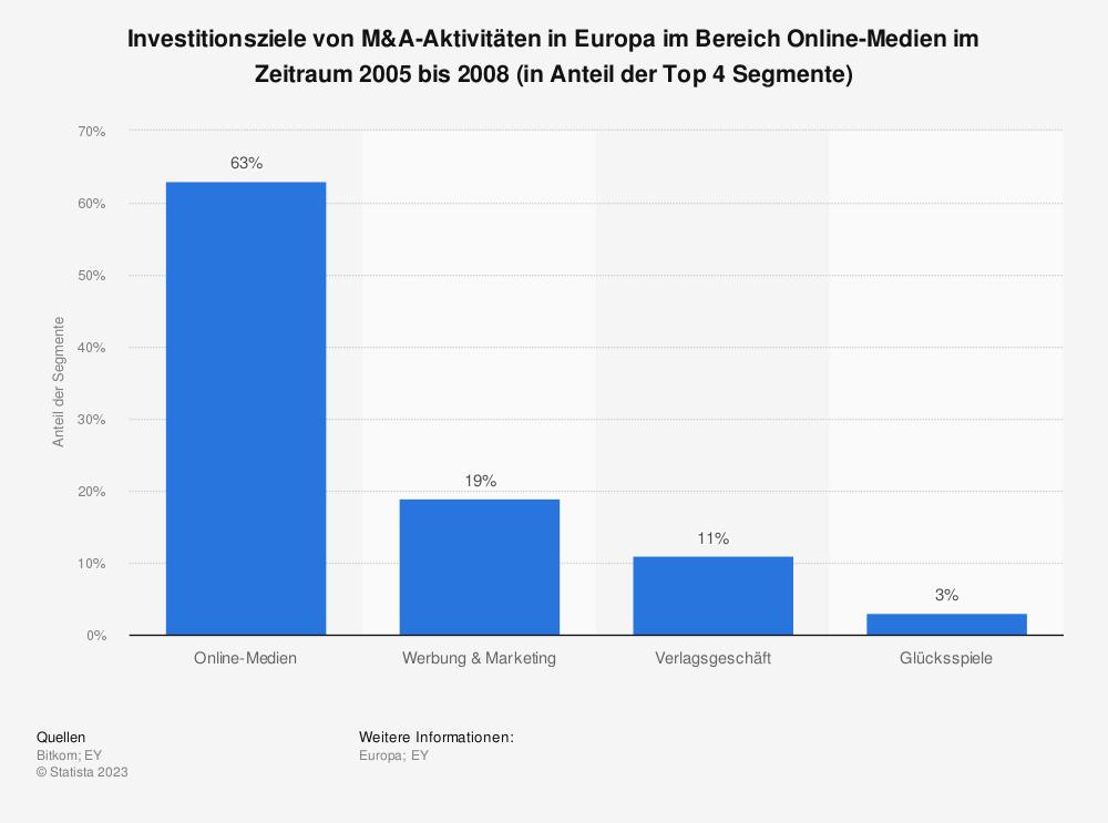 Statistik: Investitionsziele von M&A-Aktivitäten in Europa im Bereich Online-Medien im Zeitraum 2005 bis 2008 (in Anteil der Top 4 Segmente) | Statista